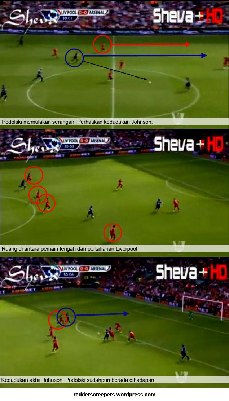 Gambar Analisisi Gol Podolski Menentang Liverpool