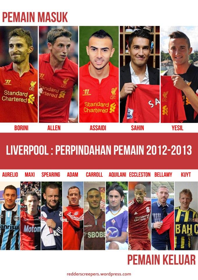 Perpindahan pemain Liverpool 2012-2013