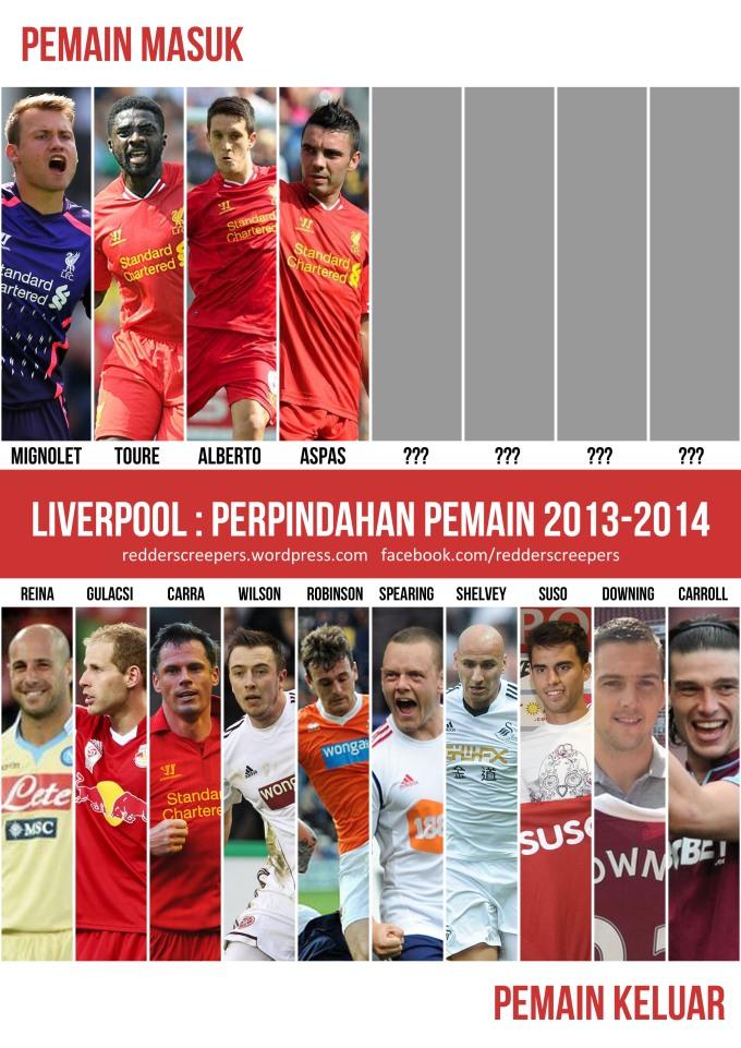 Perpindahan Liverpool 2013-2014