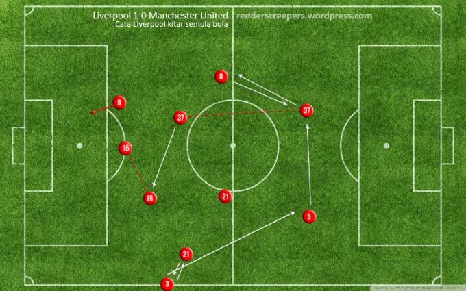 Cara Liverpool menggerakkan bola. Semuanya bermula dengan lontaran yang diperolehi selepas Sturridge dan Aspas menekan De gea.