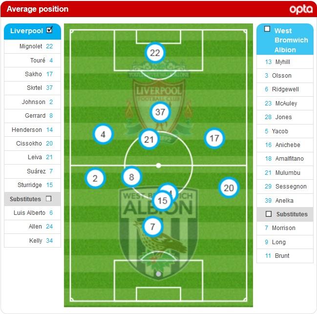 Kedudukan purata Liverpool 4-1 WBA